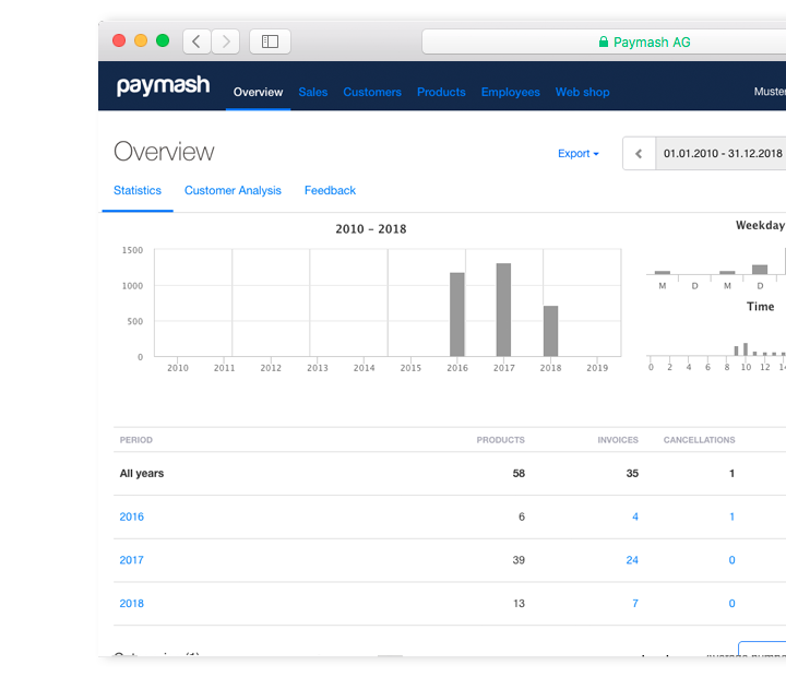 Dashboard business software
