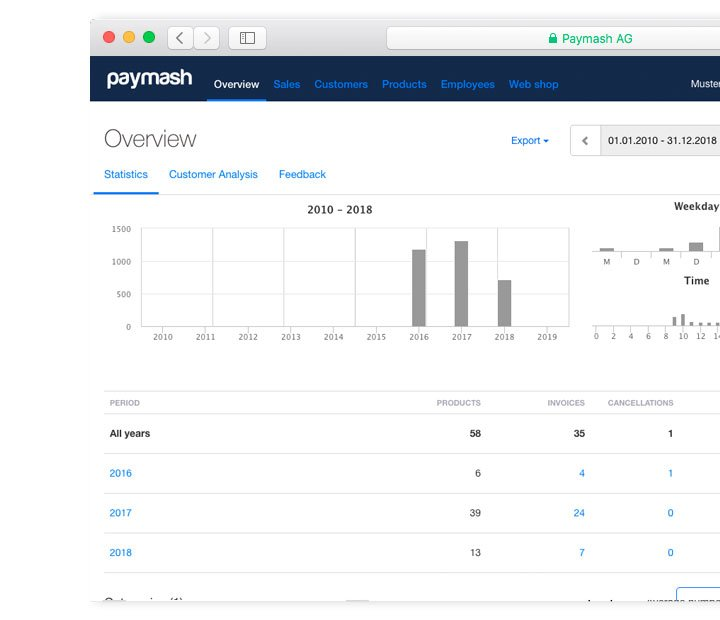 business software dashboard