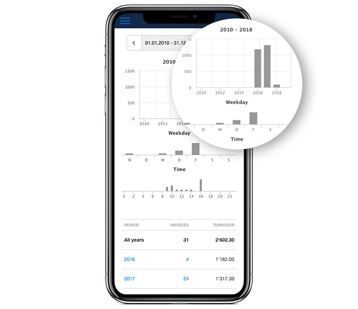 pos system all reports in your dashboard